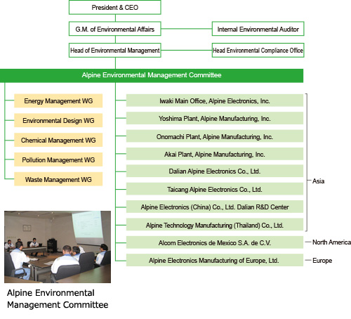 Organization Chart of Environmental Management and Implementation Structure (as of April 2015)