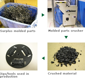 Recycling of Surplus Molded Parts
