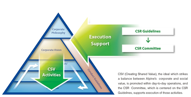 Positioning of Alpine's CSR Activities